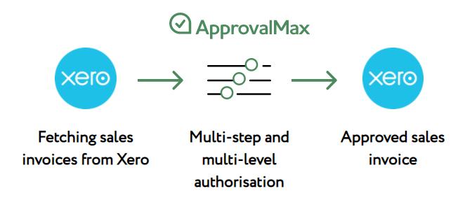 ApprovalMax Sales Workflow